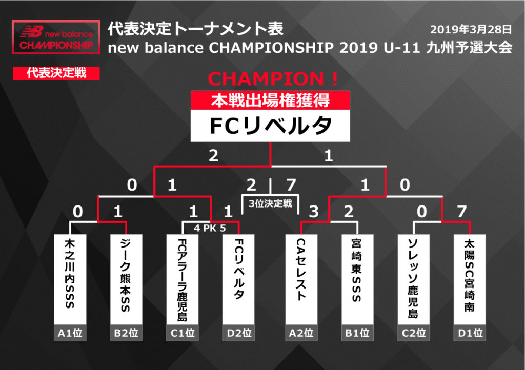 ニューバランスチャンピオンシップ 2019 U-11/U-12 九州予選大会